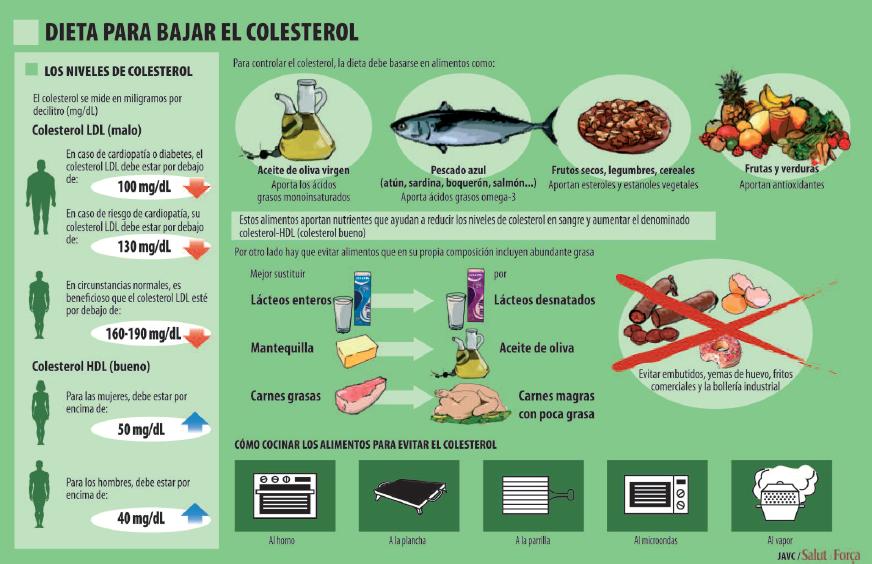 dieta-colesterol