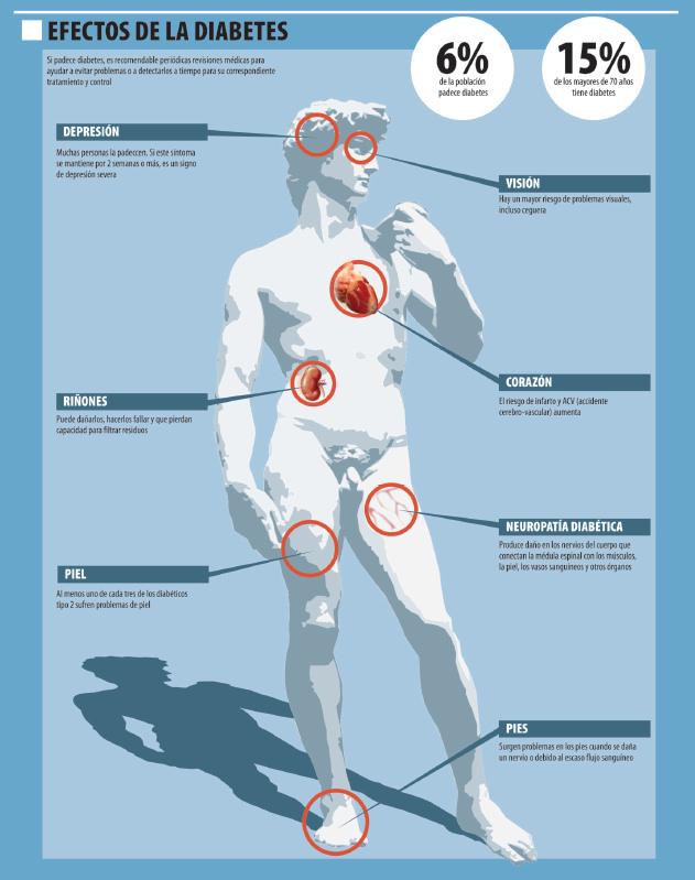 Diabetes: una sed demasiado dulce - Salud Ediciones