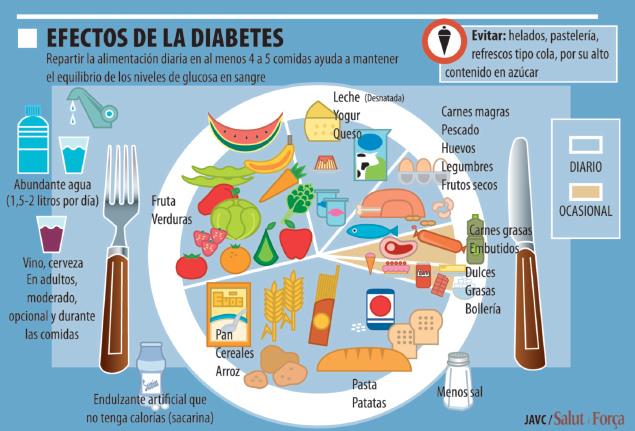 Diabetes: el azúcar en la sangre causa insuficiencia renal