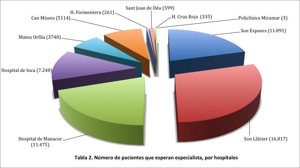 Tabla 2. Pacientes especialista