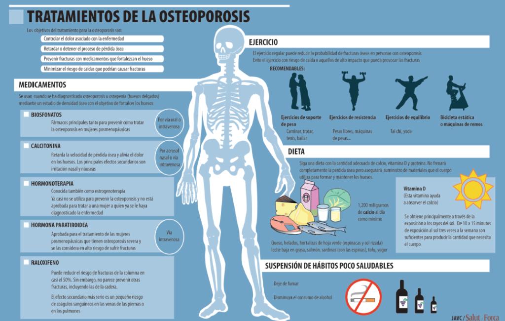 Image result for cómo prevenir debilitamiento óseo